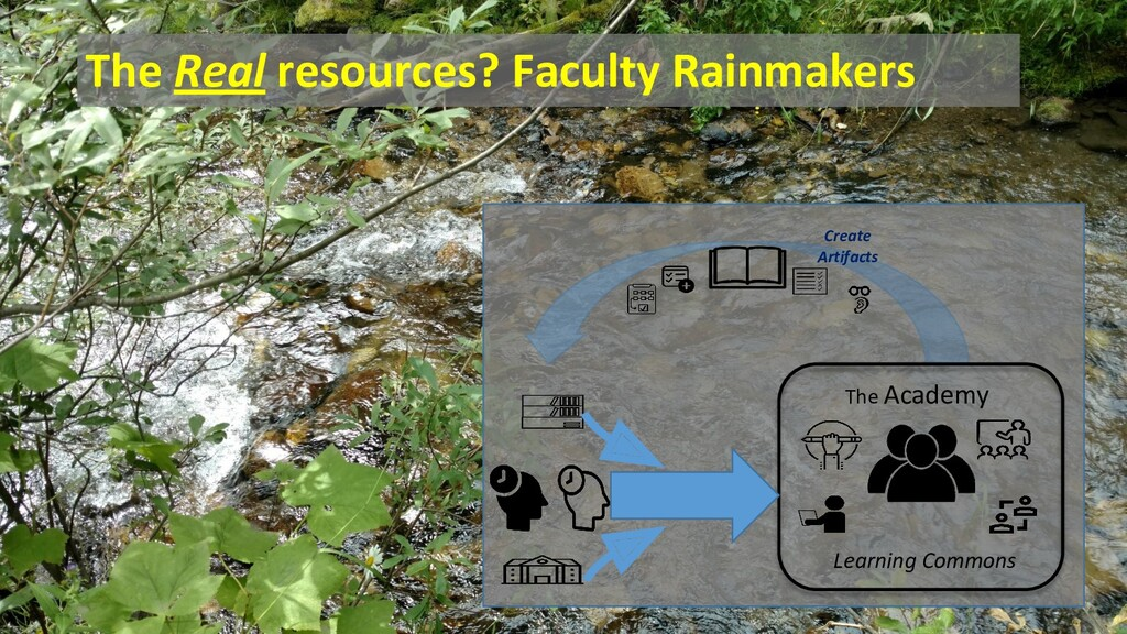 The Real resources? Faculty Rainmakers Create A...