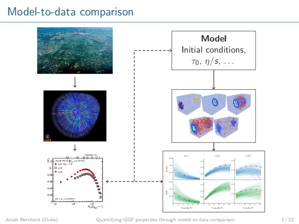 Model-to-data comparison | < 1) lab η (| ch N 5...