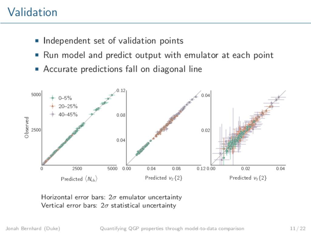 Validation Independent set of validation points...