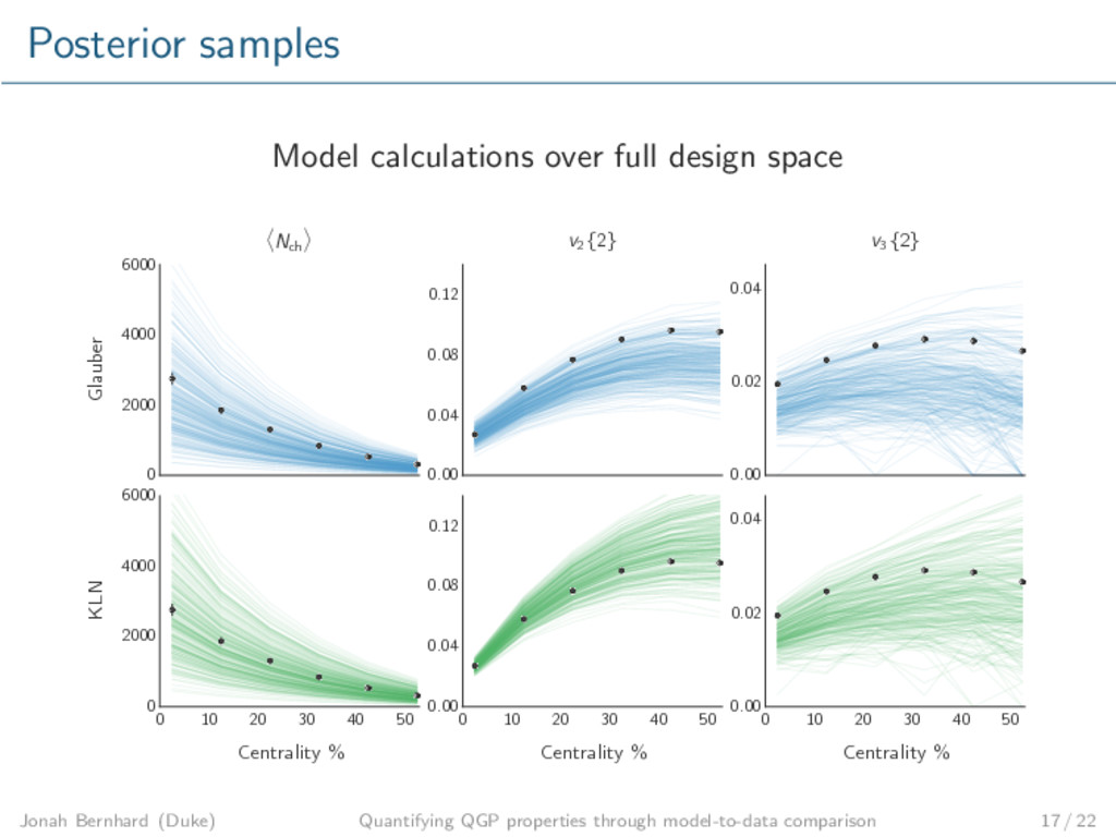 Posterior samples Model calculations over full ...