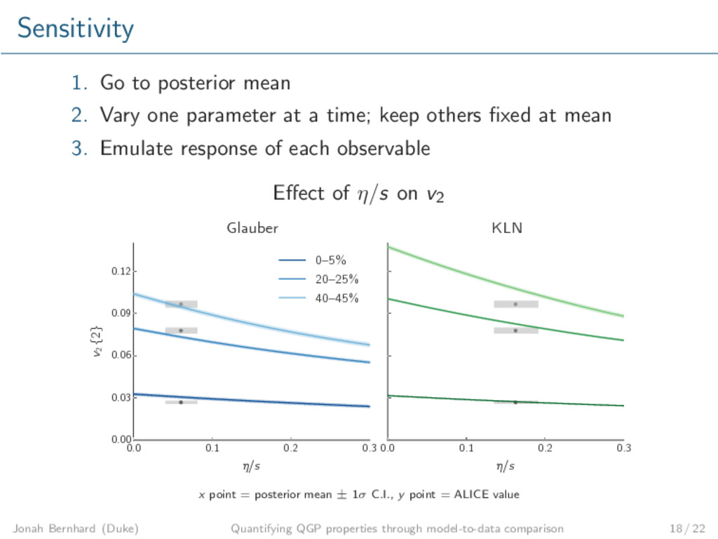 Sensitivity 1. Go to posterior mean 2. Vary one...