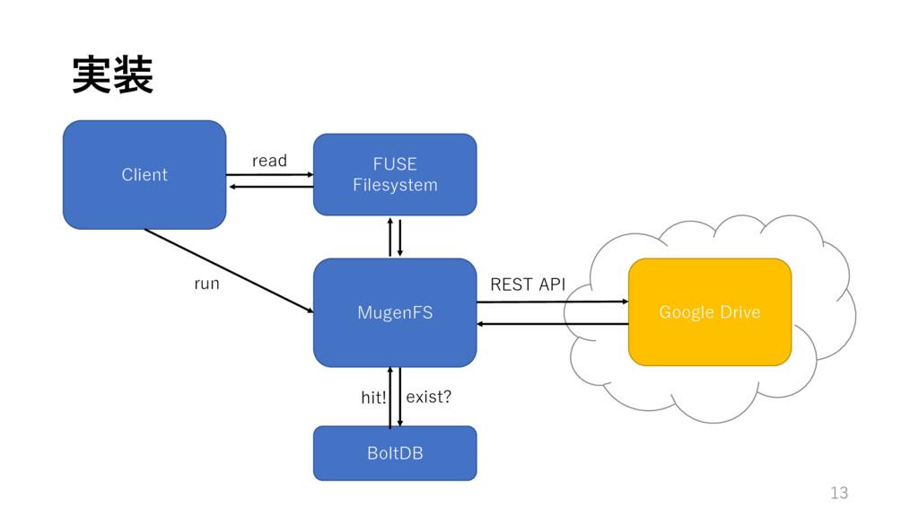 実装 13 Client MugenFS BoltDB Google Drive exist?...