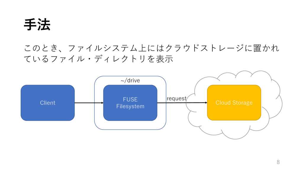 ⼿法 8 Client このとき、ファイルシステム上にはクラウドストレージに置かれ ているファ...