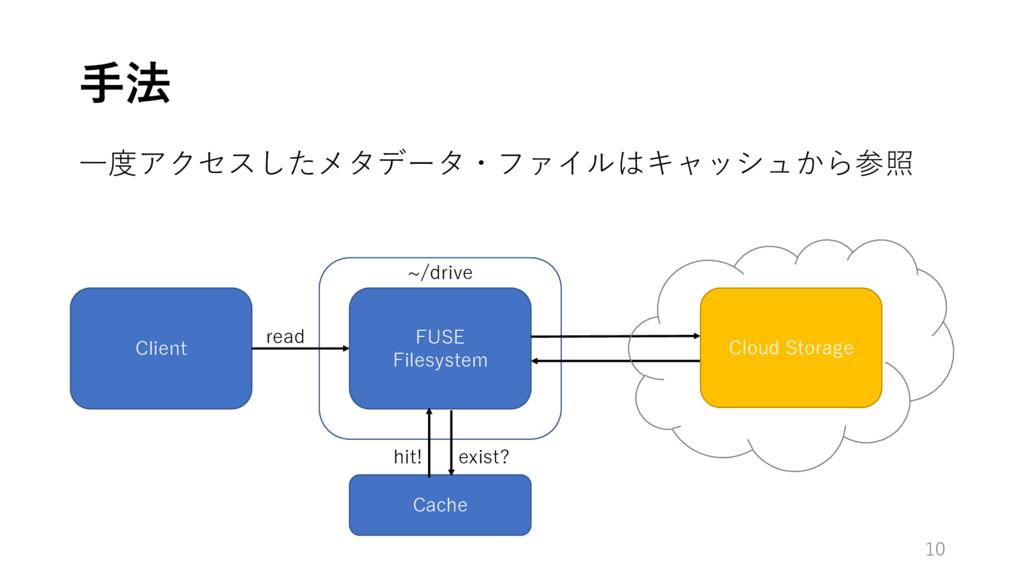 ⼿法 10 Client ⼀度アクセスしたメタデータ・ファイルはキャッシュから参照 FUSE ...