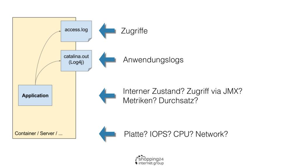 Schema: Analysepunkte der Anwendung Zugriffe An...