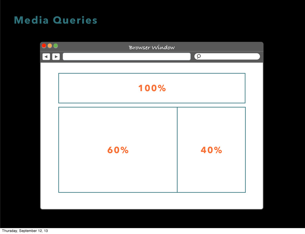 Browser Window 100% 60% 40% Media Queries Thurs...