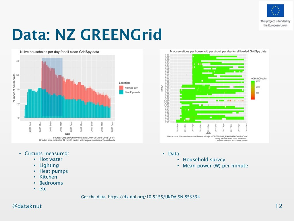 @dataknut Data: NZ GREENGrid 12 Get the data: h...