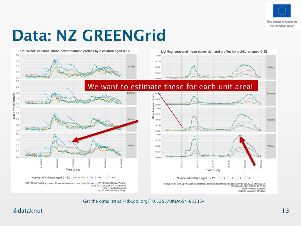@dataknut Data: NZ GREENGrid 13 Get the data: h...