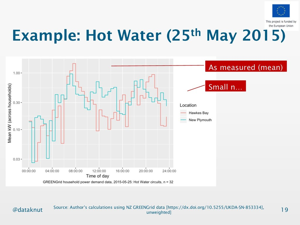 @dataknut Example: Hot Water (25th May 2015) 19...