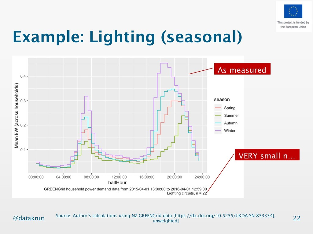@dataknut Example: Lighting (seasonal) 22 Sourc...