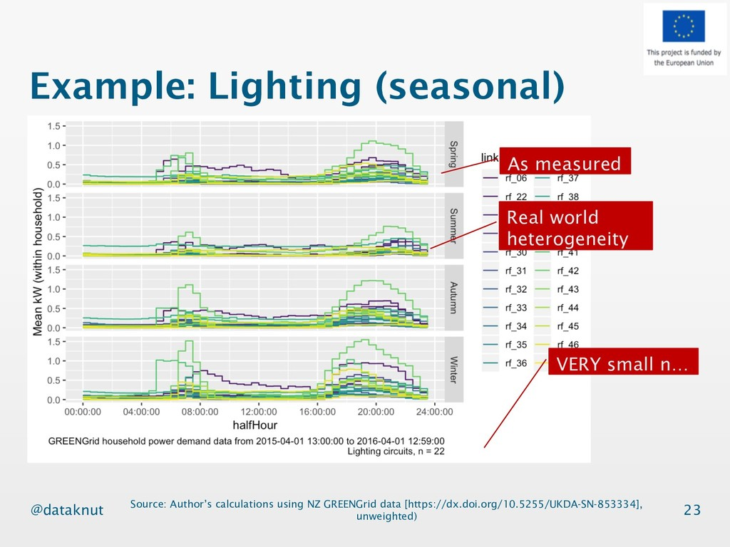@dataknut Example: Lighting (seasonal) 23 Sourc...