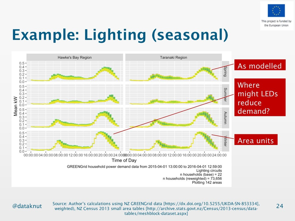 @dataknut Example: Lighting (seasonal) 24 As mo...
