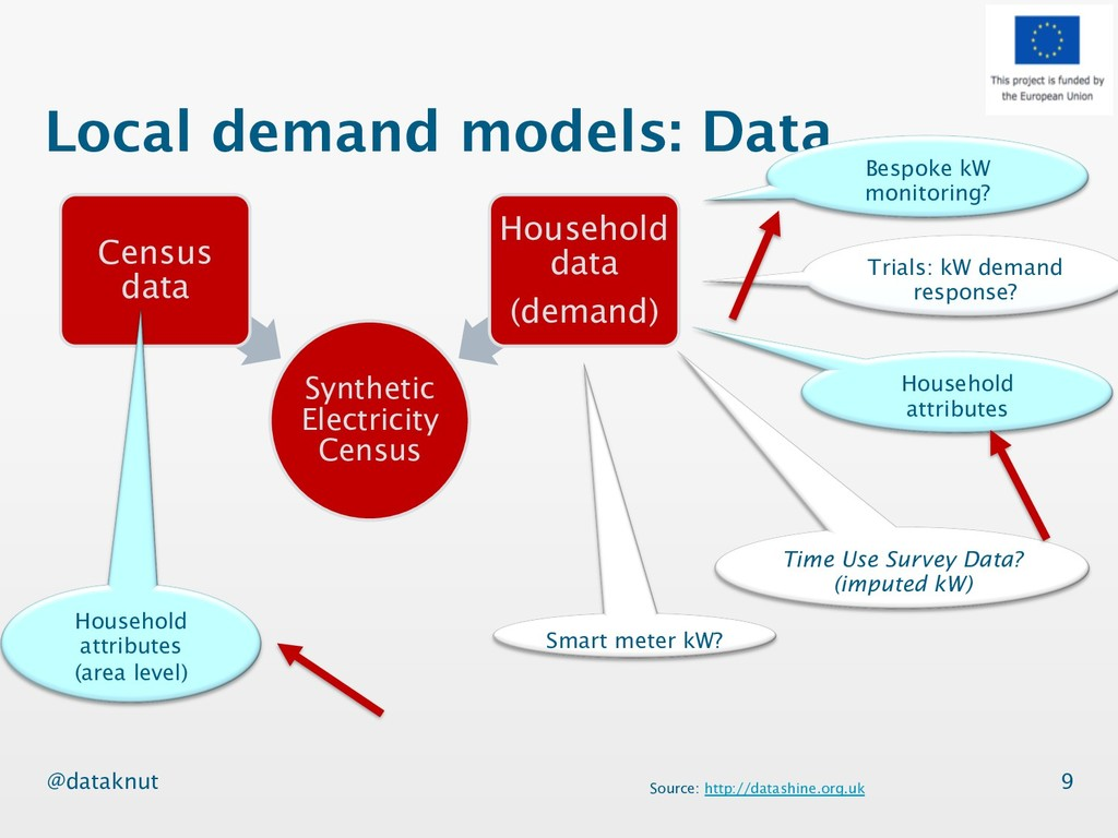@dataknut Local demand models: Data Synthetic E...