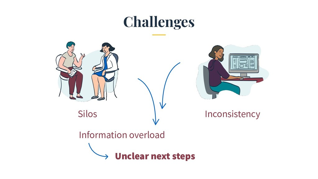 Challenges Silos Inconsistency Information over...
