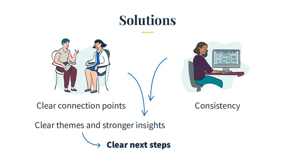 Solutions Clear connection points Consistency C...