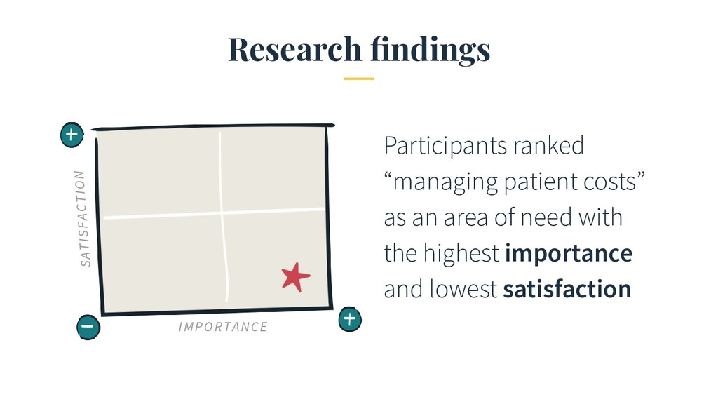 "Research findings Participants ranked ""managing ..."