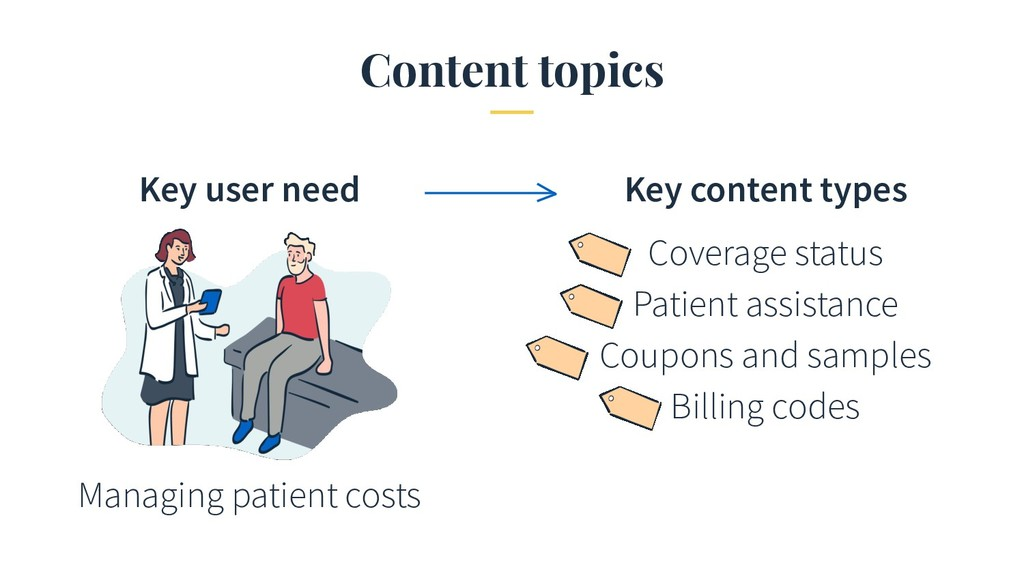Content topics Managing patient costs Coverage ...