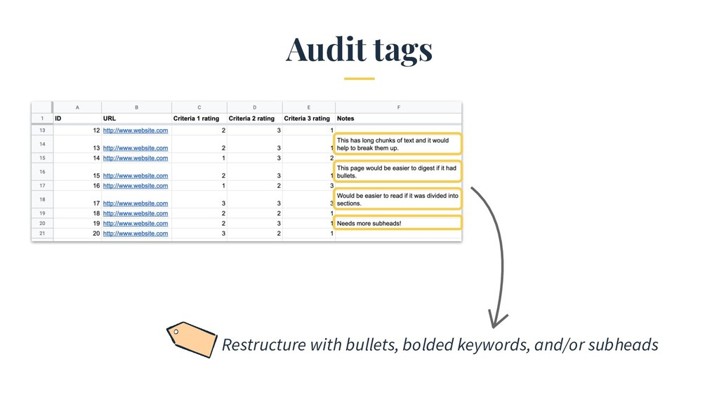 Audit tags Restructure with bullets, bolded key...