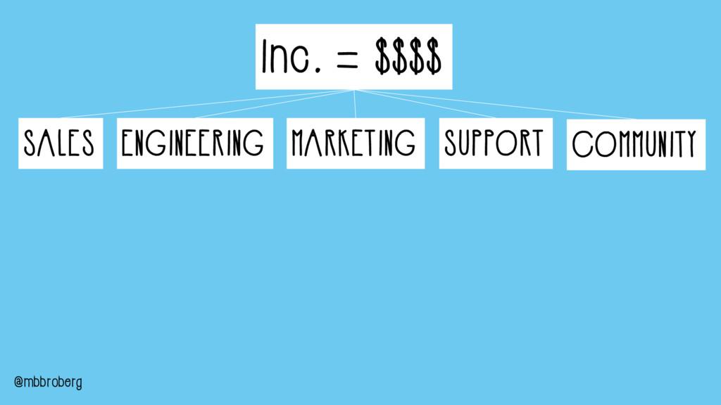 Inc. = $$$$ ENGINEERING MARKETING SUPPORT COMMU...