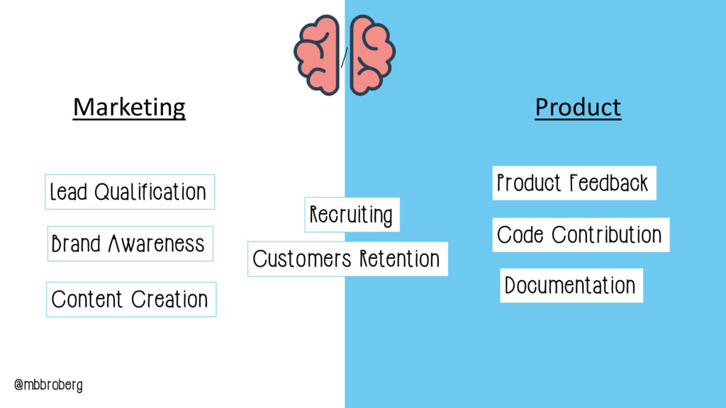 Recruiting Customers Retention Marketing Produc...