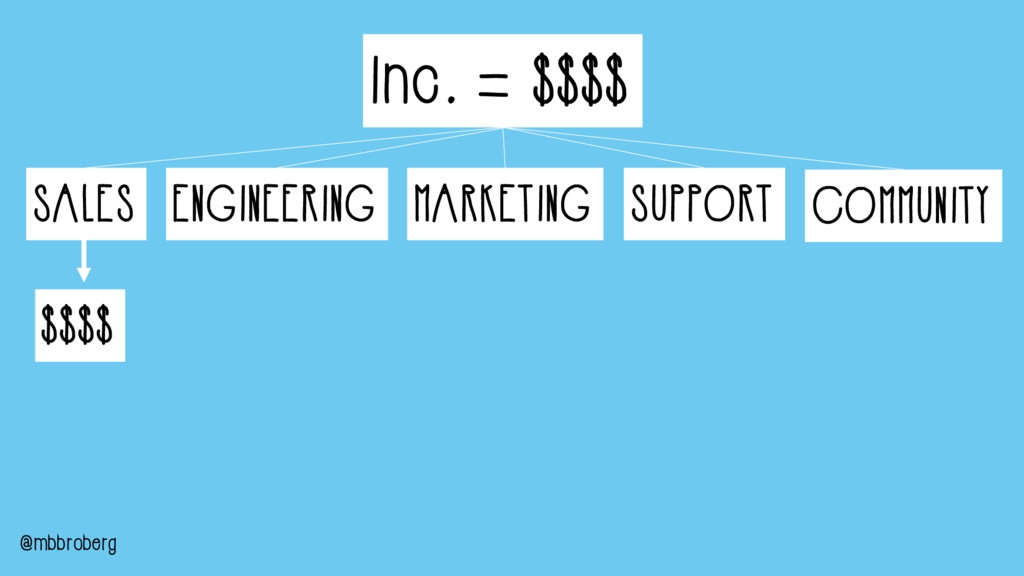 Inc. = $$$$ ENGINEERING MARKETING SUPPORT COMMU...