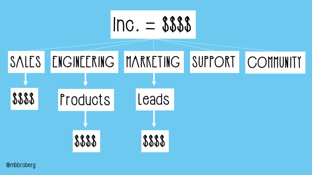 $$$$ ENGINEERING MARKETING SUPPORT SALES $$$$ $...