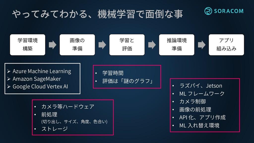 やってみてわかる、機械学習で面倒な事 学習環境 構築 画像の 準備 学習と 評価 推論環境 準...