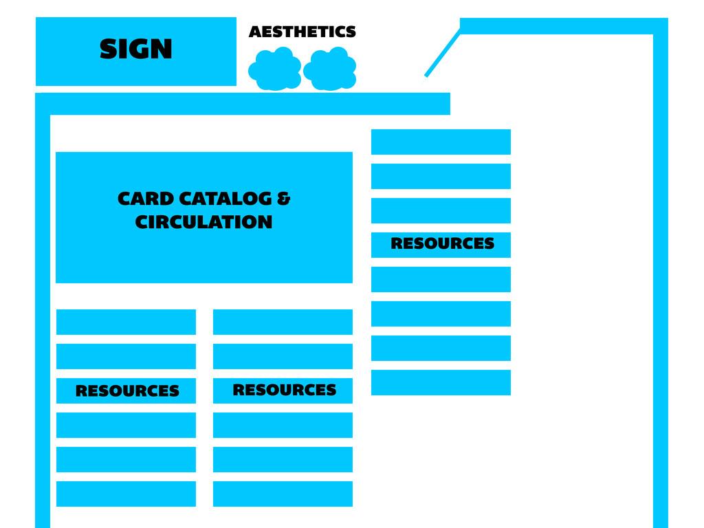 CARD CATALOG & CIRCULATION RESOURCES RESOURCES ...