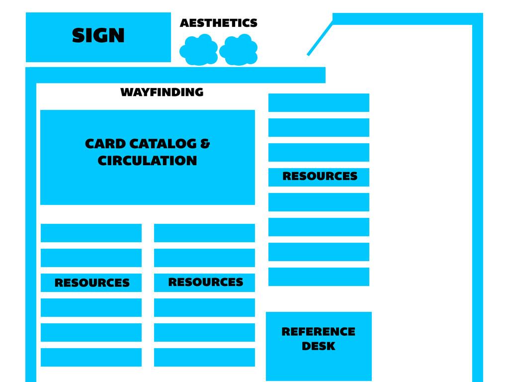 REFERENCE DESK CARD CATALOG & CIRCULATION RESOU...