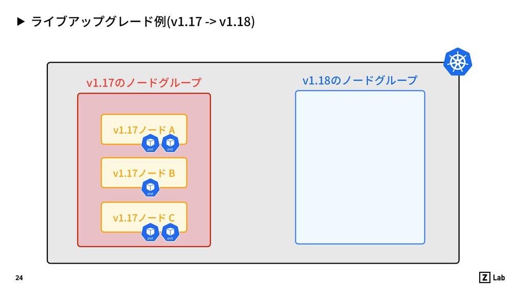 ▶ ライブアップグレード例(v1.17 -> v1.18) 24 v1.17ノード C v1....