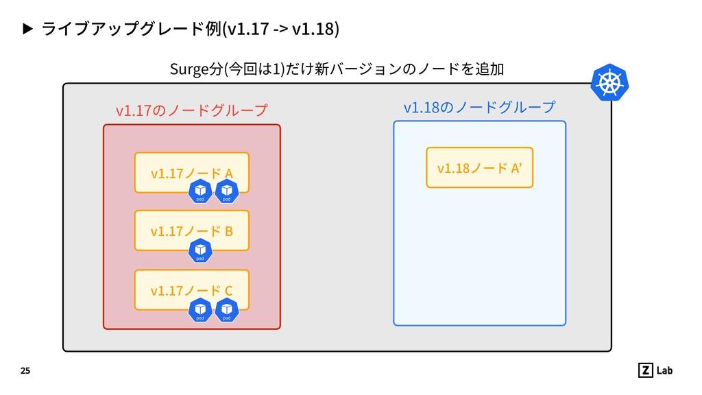 ▶ ライブアップグレード例(v1.17 -> v1.18) 25 v1.17ノード C v1....