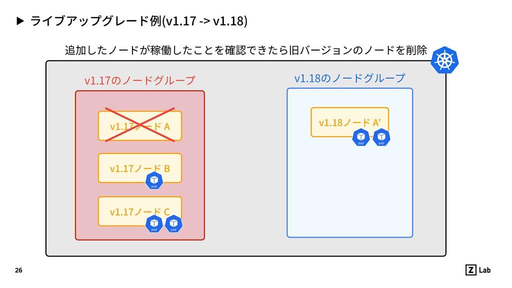 ▶ ライブアップグレード例(v1.17 -> v1.18) 26 v1.17ノード C v1....