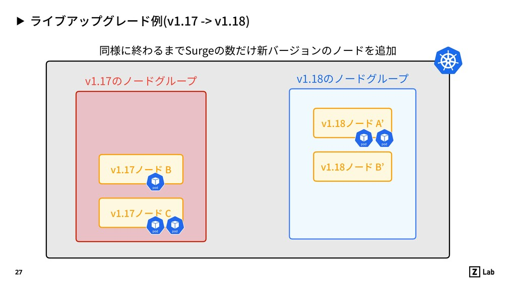 ▶ ライブアップグレード例(v1.17 -> v1.18) 27 v1.17ノード C v1....