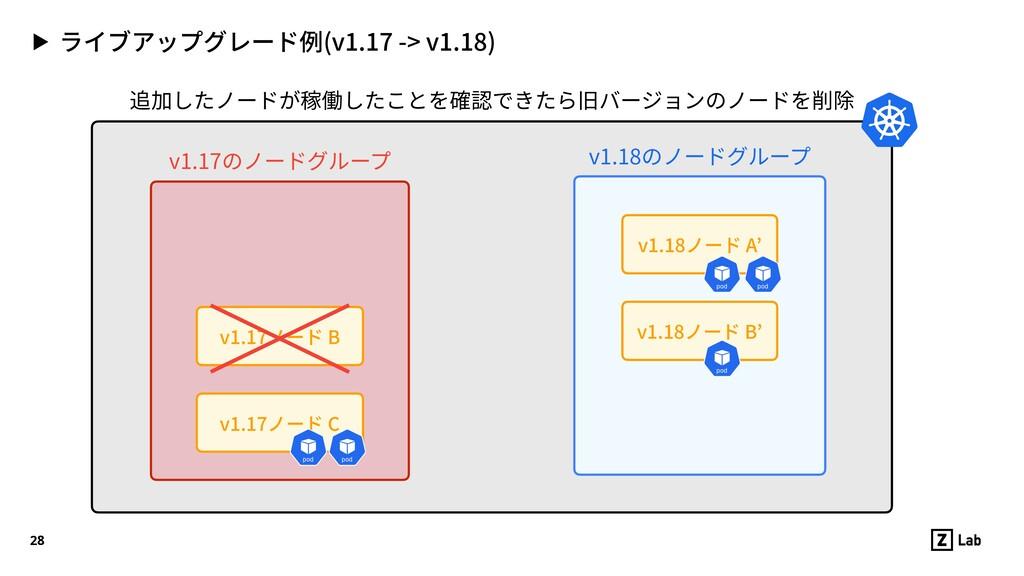 ▶ ライブアップグレード例(v1.17 -> v1.18) 28 v1.17ノード C v1....