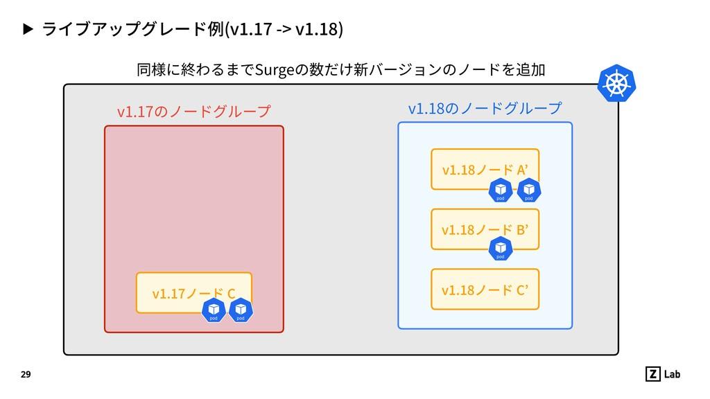 ▶ ライブアップグレード例(v1.17 -> v1.18) 29 v1.17ノード C v1....