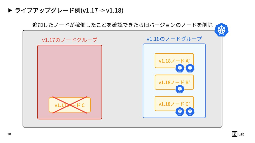 ▶ ライブアップグレード例(v1.17 -> v1.18) 30 v1.17ノード C v1....