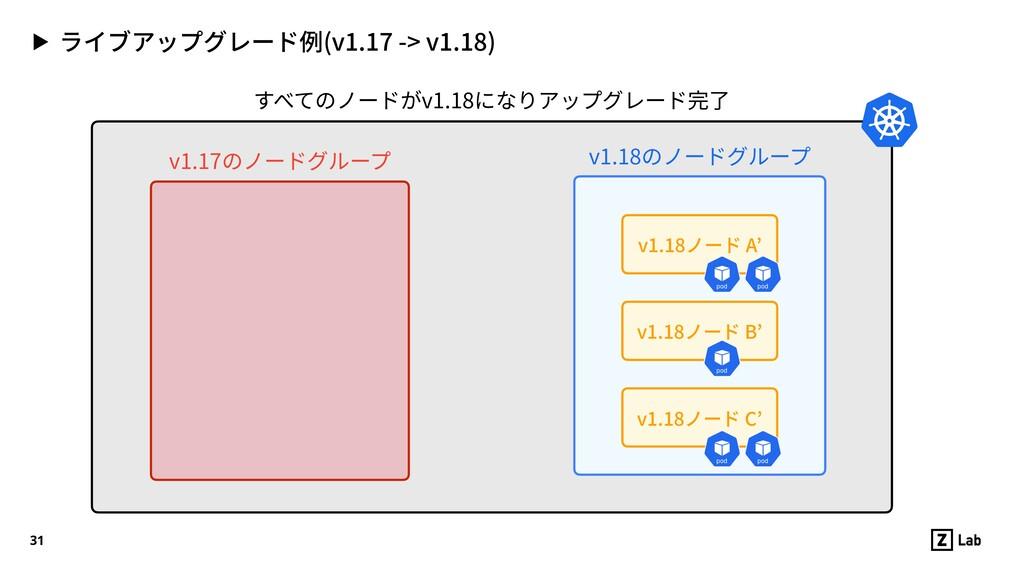 ▶ ライブアップグレード例(v1.17 -> v1.18) 31 v1.17のノードグループ ...