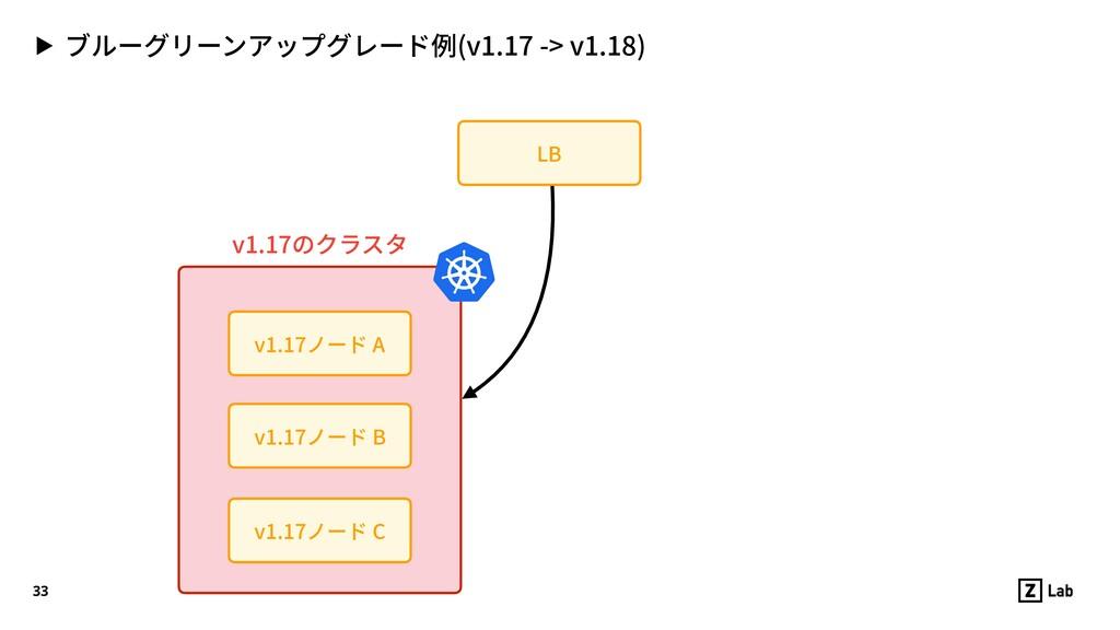 ▶ ブルーグリーンアップグレード例(v1.17 -> v1.18) 33 v1.17ノード C...