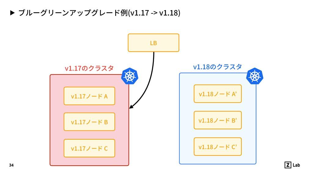 ▶ ブルーグリーンアップグレード例(v1.17 -> v1.18) 34 v1.17ノード C...