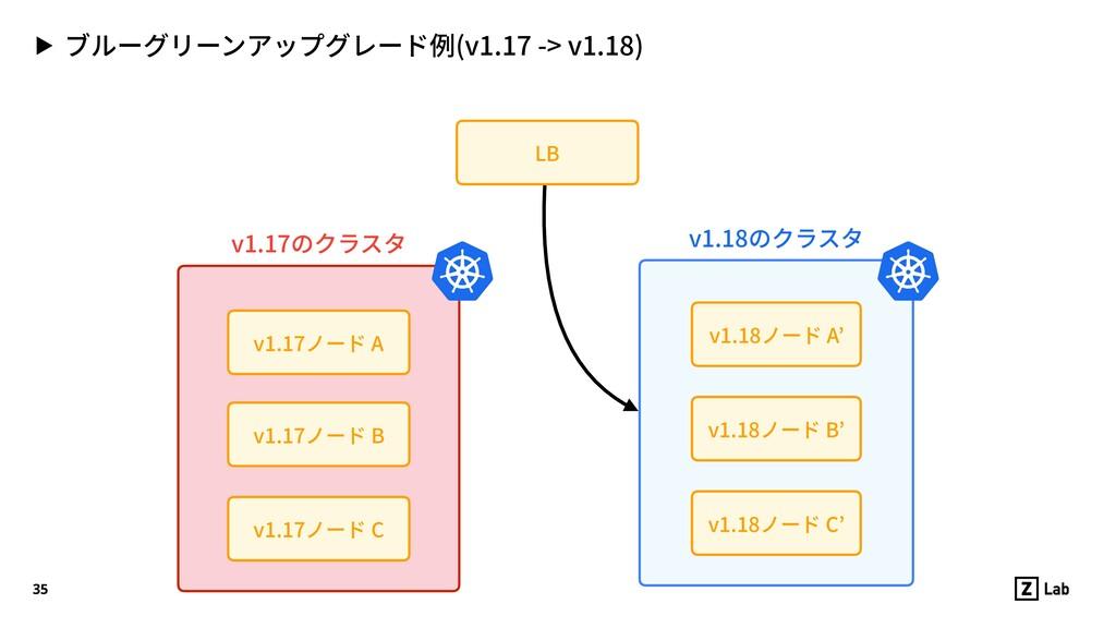 ▶ ブルーグリーンアップグレード例(v1.17 -> v1.18) 35 v1.17ノード C...
