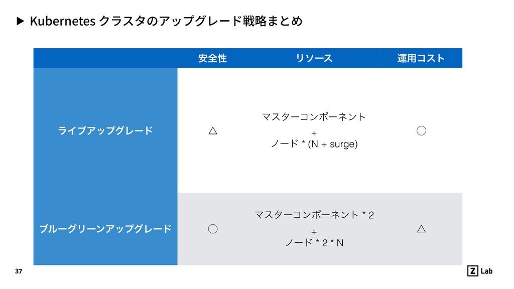 ▶ Kubernetes クラスタのアップグレード戦略まとめ 37 ҆શੑ Ϧιʔε ӡ༻ίε...