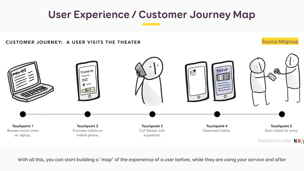 User Experience / Customer Journey Map With all...