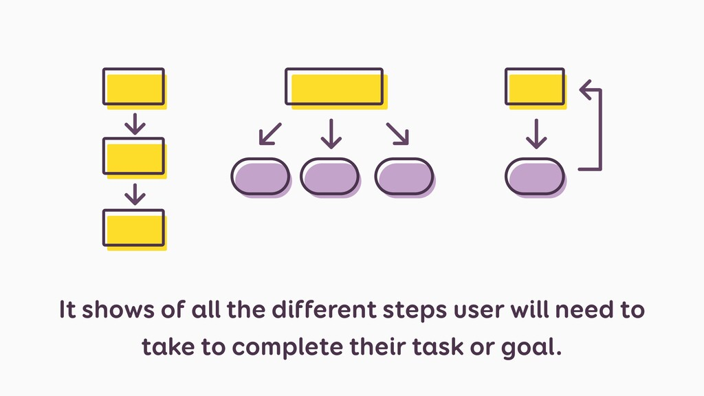 It shows of all the different steps user will n...