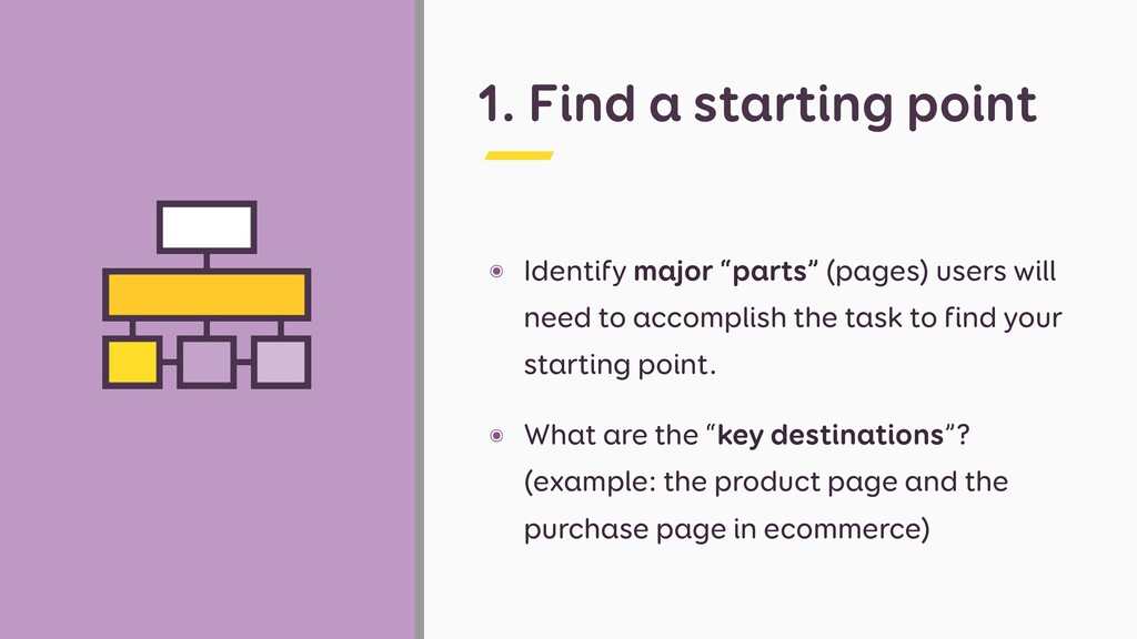 """1. Find a starting point ๏ Identify major """"part..."""
