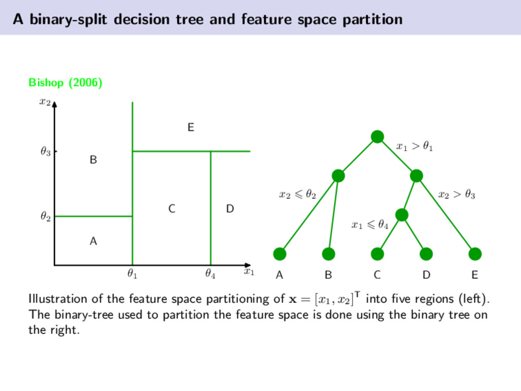A binary-split decision tree and feature space ...