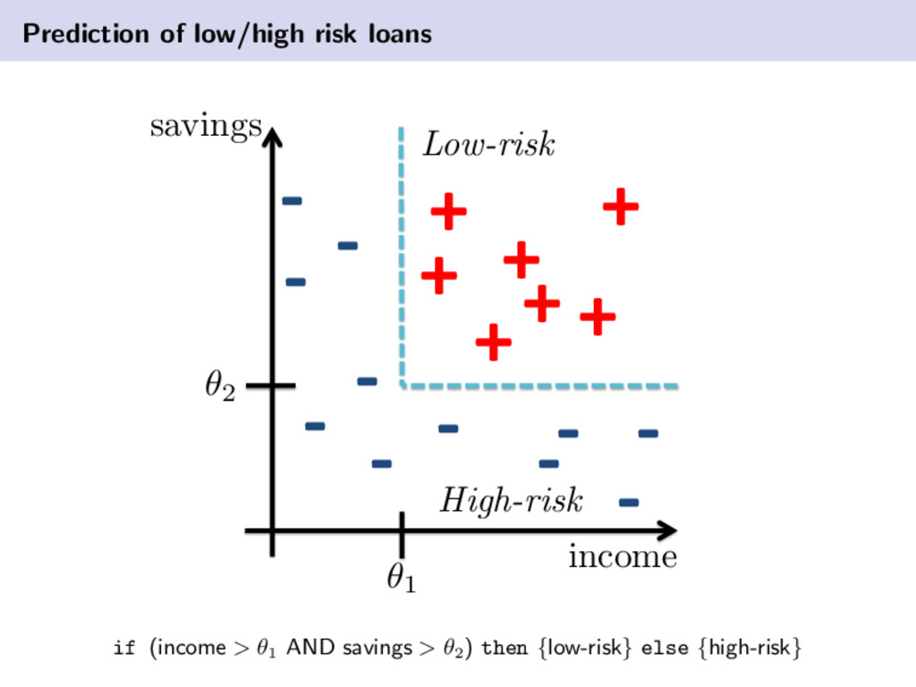 Prediction of low/high risk loans savings incom...