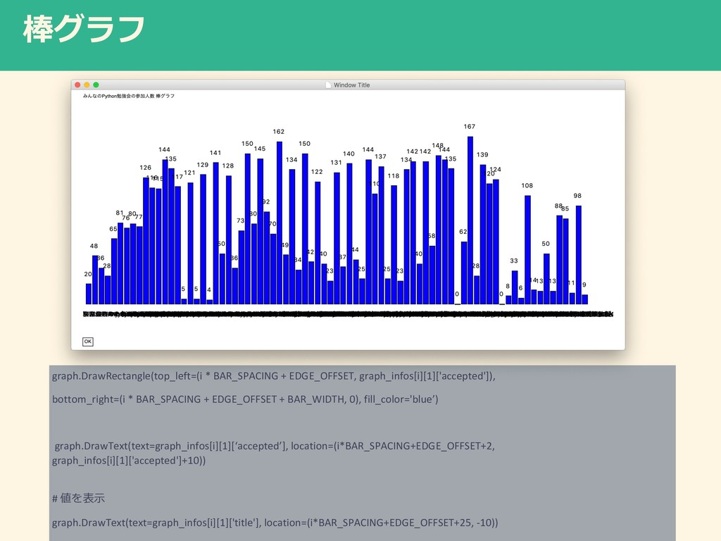 棒グラフ graph.DrawRectangle(top_left=(i * BAR_SPAC...