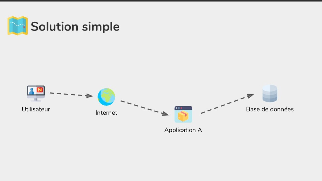 Solution simple Application A Base de données I...