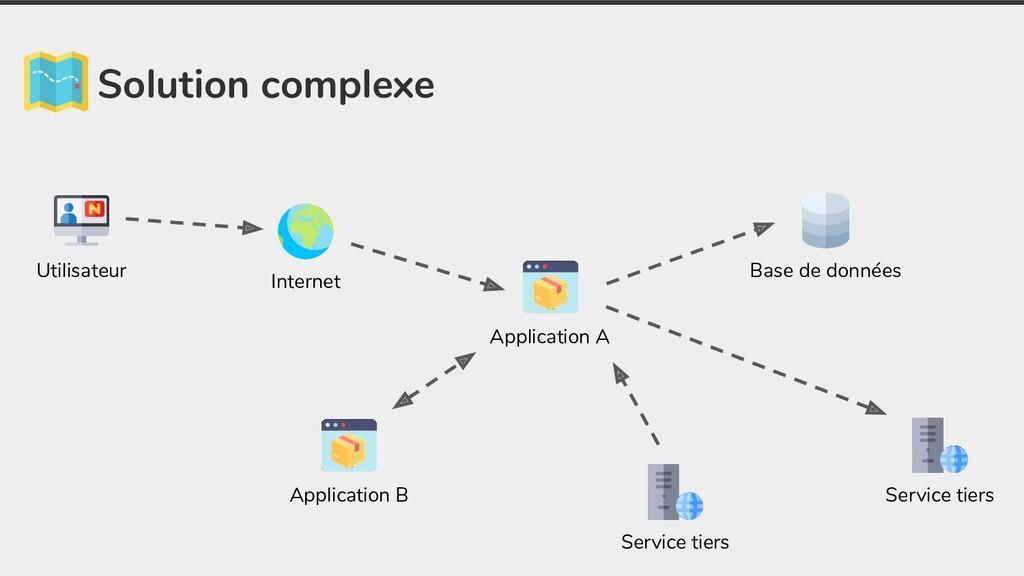 Solution complexe Application A Base de données...