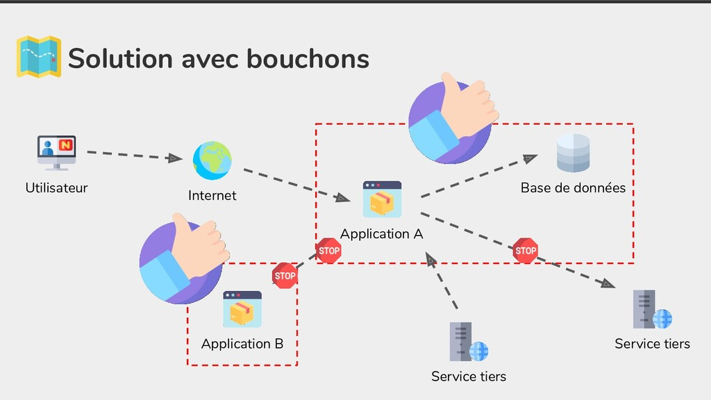Solution avec bouchons Application A Base de do...